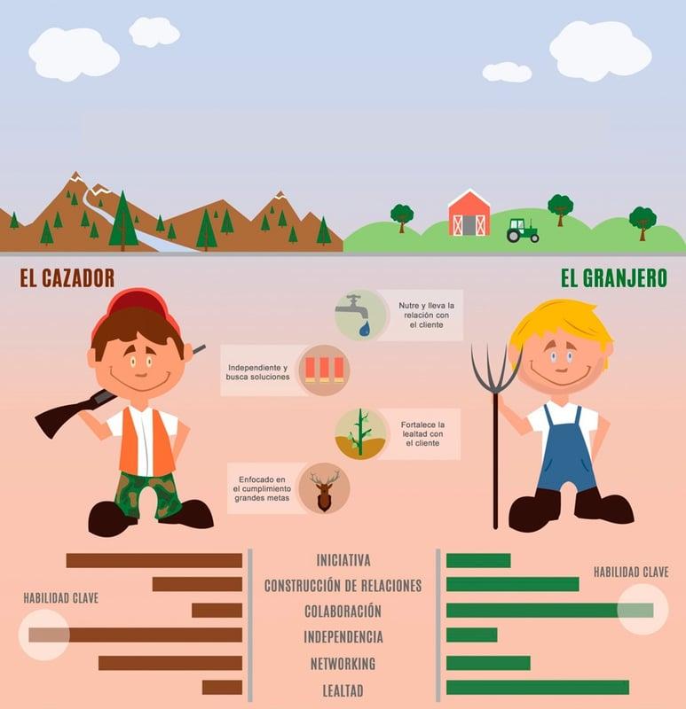 Hunter-vs-farmer