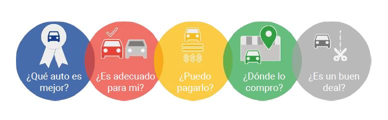 Micro-momentos para la industria automotriz